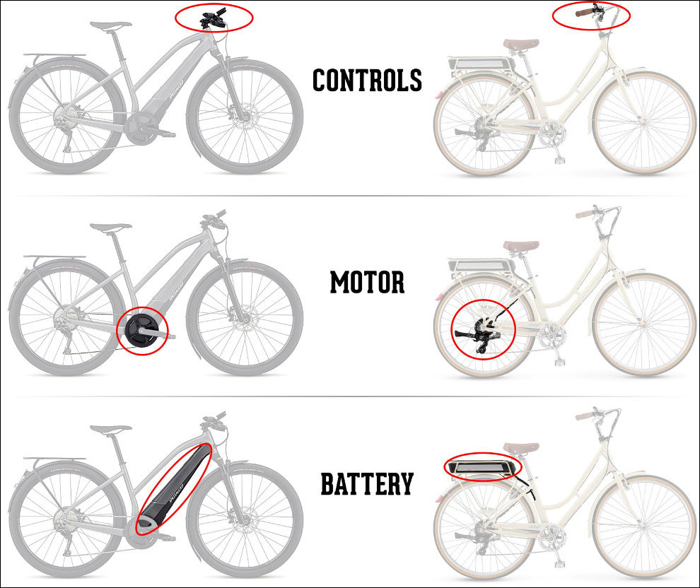 electric bike components are Controls, Motor, Battery